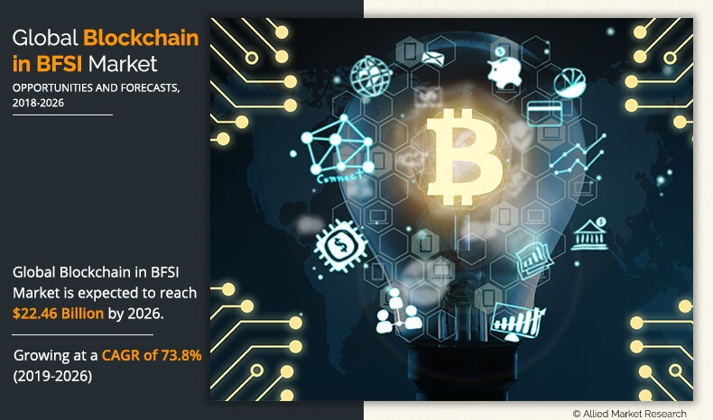 Blockchain in BFSI Market Infographics