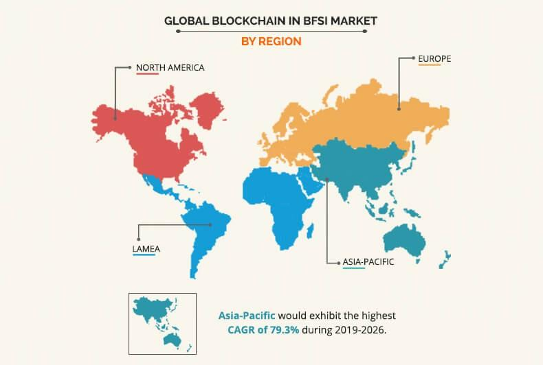 Blockchain in BFSI Market Regional Analysis Graph