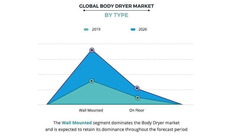 Body Dryer Market by Type