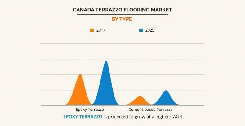 Canada Terrazzo Flooring Market Size Share Industry