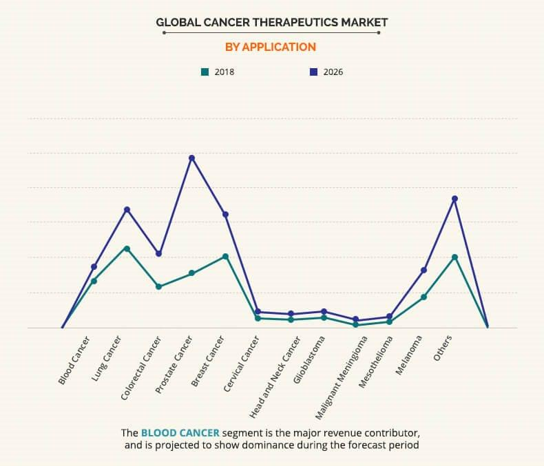 cancer therapeutics market by application