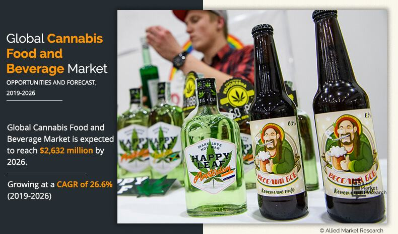 Cannabis Food and Beverage Market