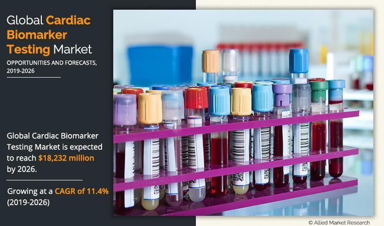Global Cardiac Biomarkers Testing Market