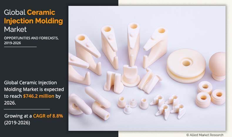 Ceramic Injection Molding Market