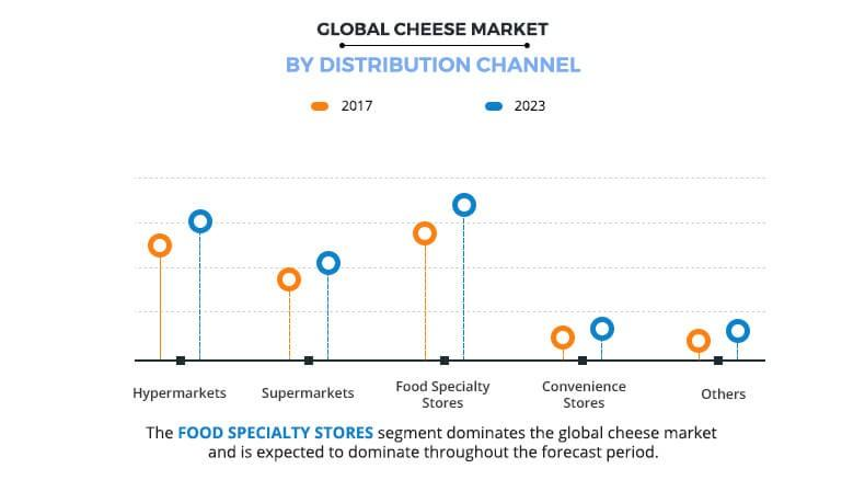 cheese market by distribution channel