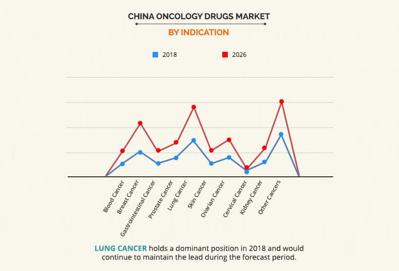 China Oncology Drugs Market by Indication