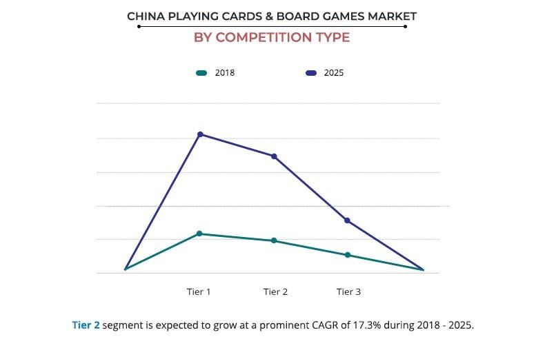 China Playing Cards & Board Games Market By Competition Type