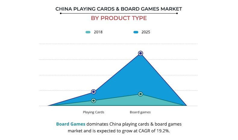China Playing Cards & Board Games Market By Product Type