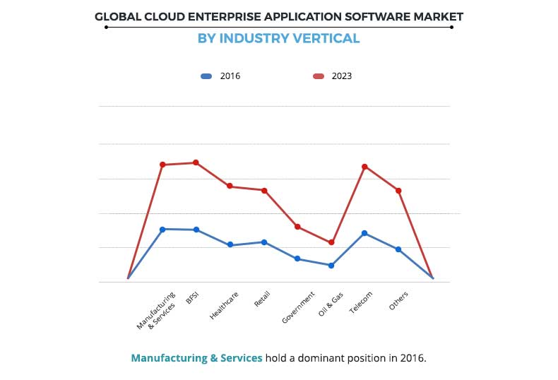Cloud Enterprise Application Software Market By Industry Vertical
