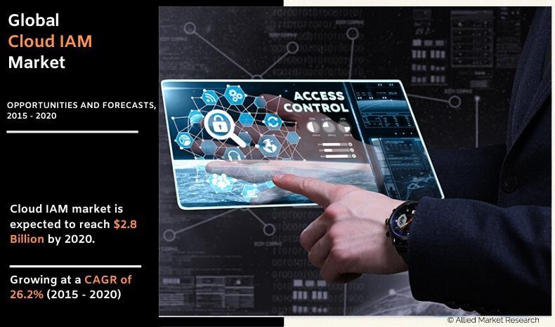 Cloud Identity Access Management Market