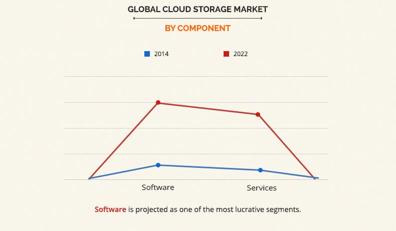cloud storage market by component