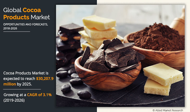 Cocoa Products Market Size, Share & Demand | Industry