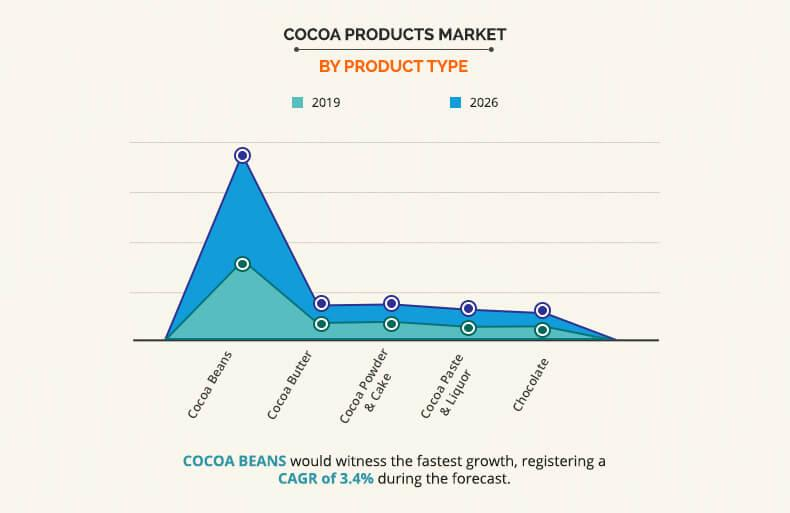 Cocoa Products Market Size, Share & Demand | Industry ... on