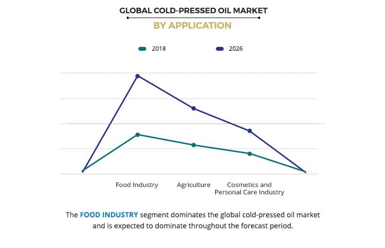 Cold-Pressed Oil Market by Application