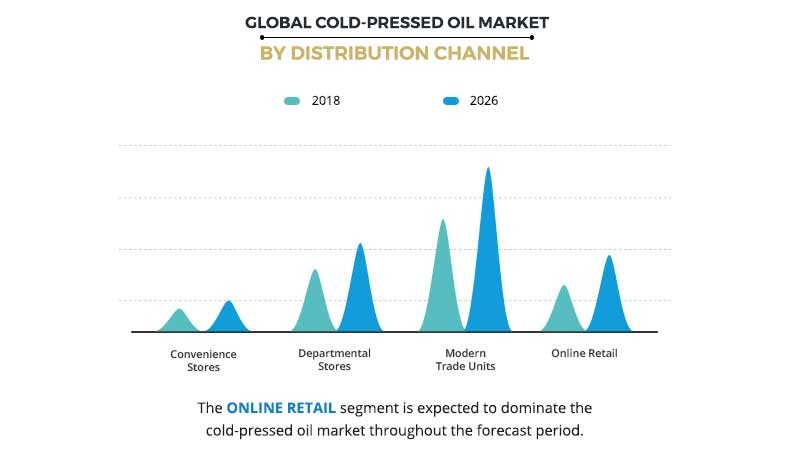 Cold-Pressed Oil Market by Distribution Channel