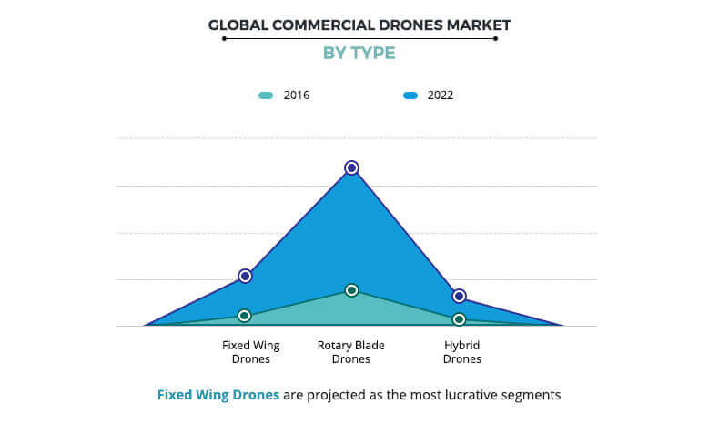 Commercial Drones Market by Type