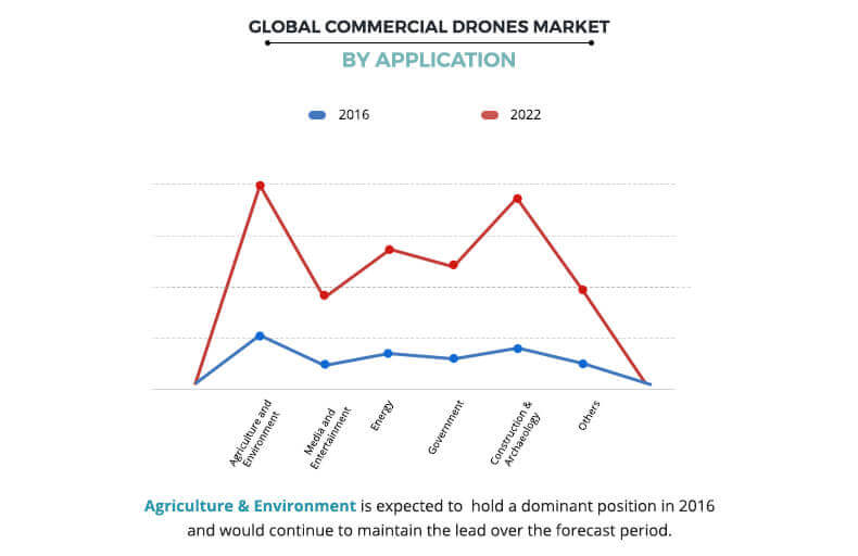 Commercial Drones Market by Application