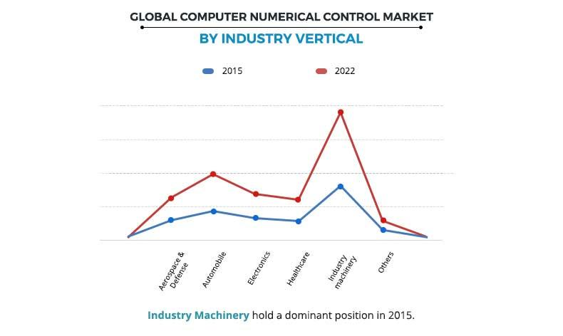 Computer Numerical Control Market By Industry Vertical