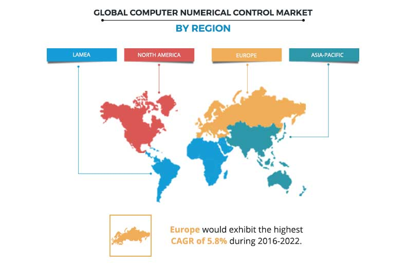 Computer Numerical Control Market by Region