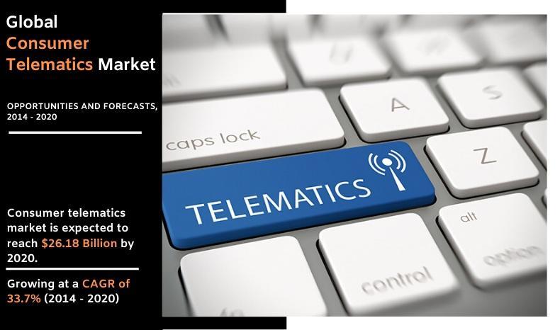 Consumer Telematics Market