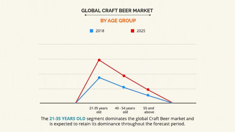 Craft Beer Market by Age Group