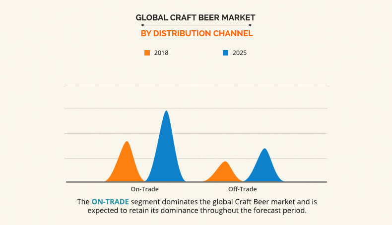 Craft Beer Market by Distribution channel
