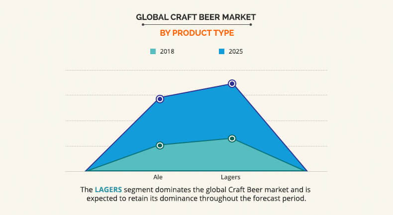 Craft Beer Market by Product Type