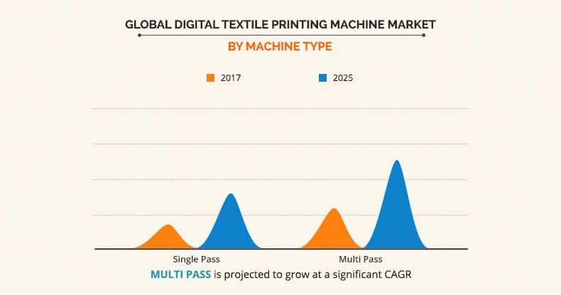Digital Textile Printing Machine Market by Machine Type