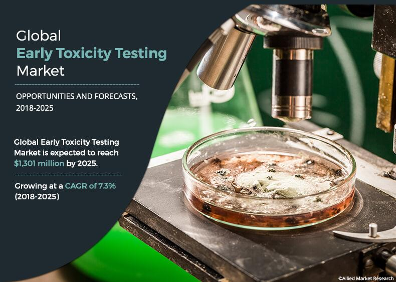 Early Toxicity Testing Market