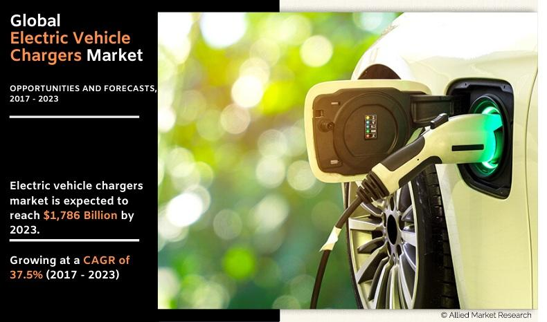 Electric Vehicle Chargers Market