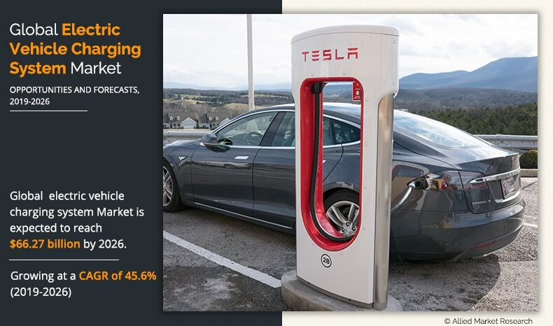 Electric Vehicle Charging System Market