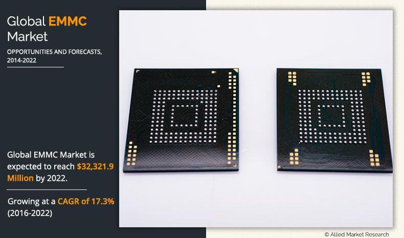 Embedded Multimedia Card (eMMC) Market Size, Share & Analysis