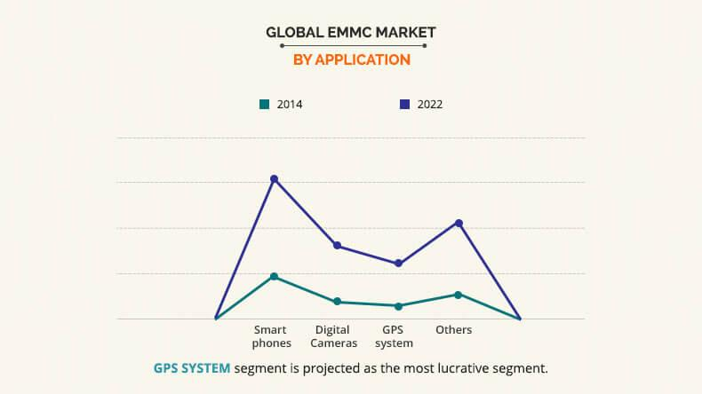 EMMC Market by Application