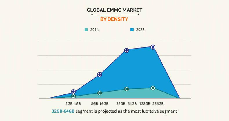 EMMC Market by Density