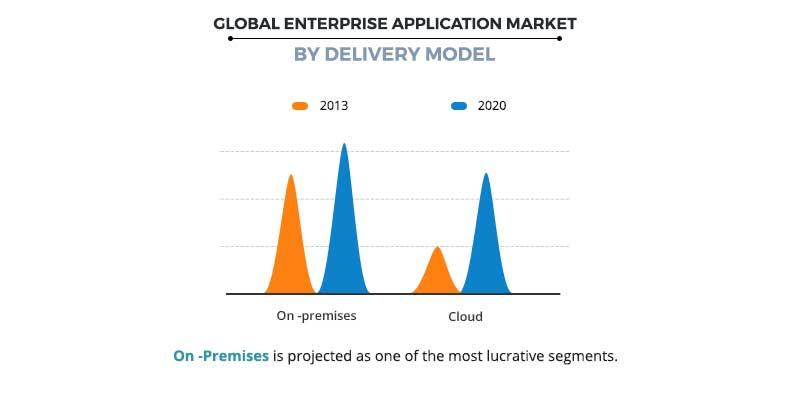 Enterprise Application Market by Delivery mode