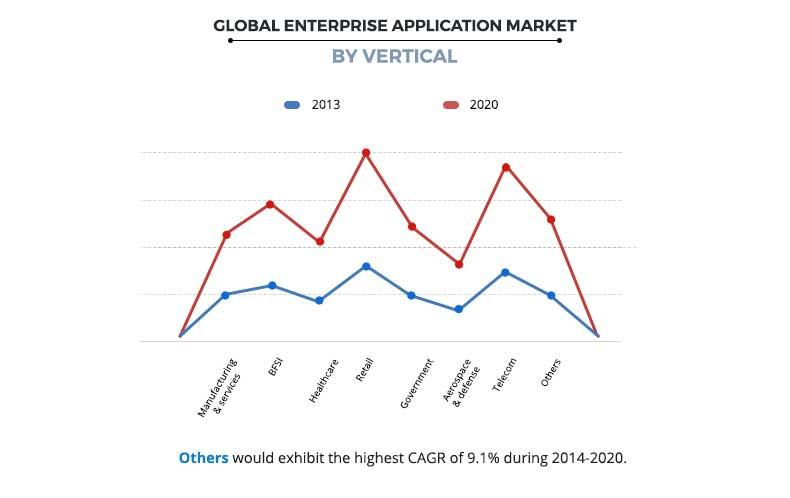 Enterprise Application Market by Vertical