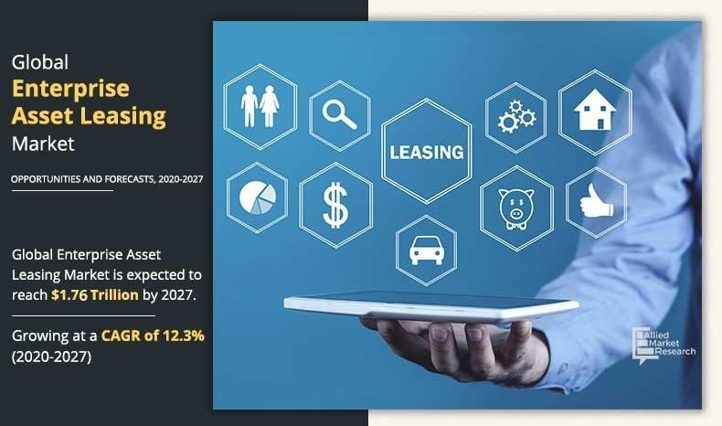 Enterprise Asset Leasing Market