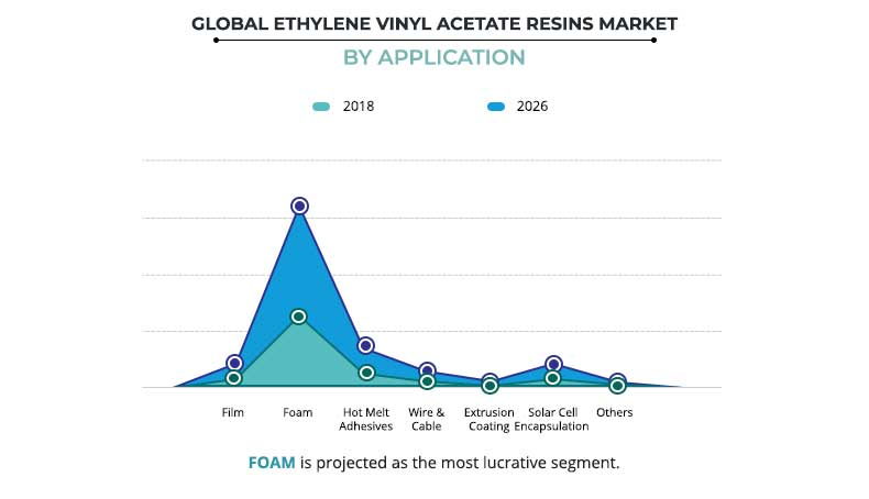 Ethylene Vinyl Acetate (EVA) Resins Market Size and Forecast