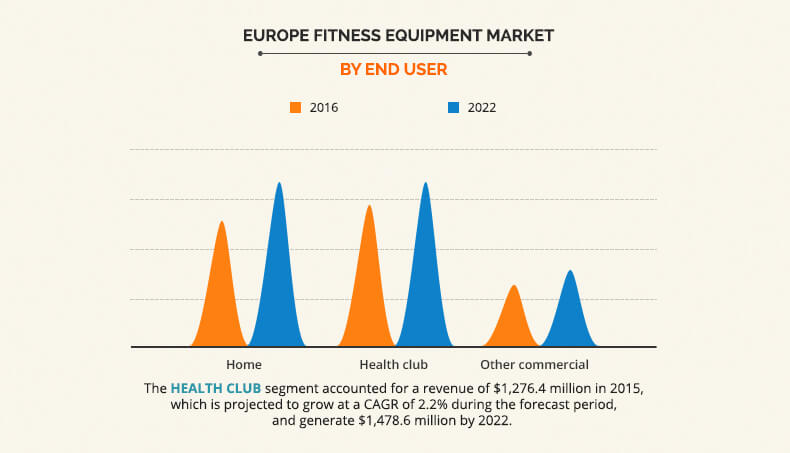 Europe Fitness Equipment Market