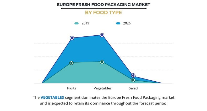 Europe Fresh Food Packaging Market by Food Type