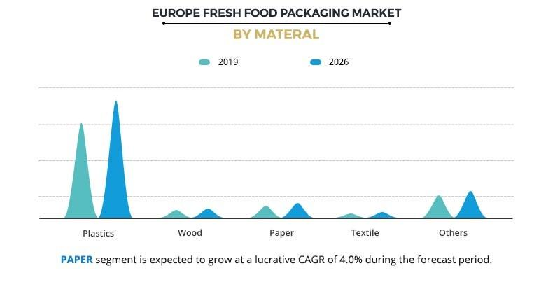 Europe Fresh Food Packaging Market by Material