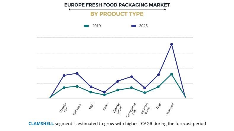 Europe Fresh Food Packaging Market by Product Type