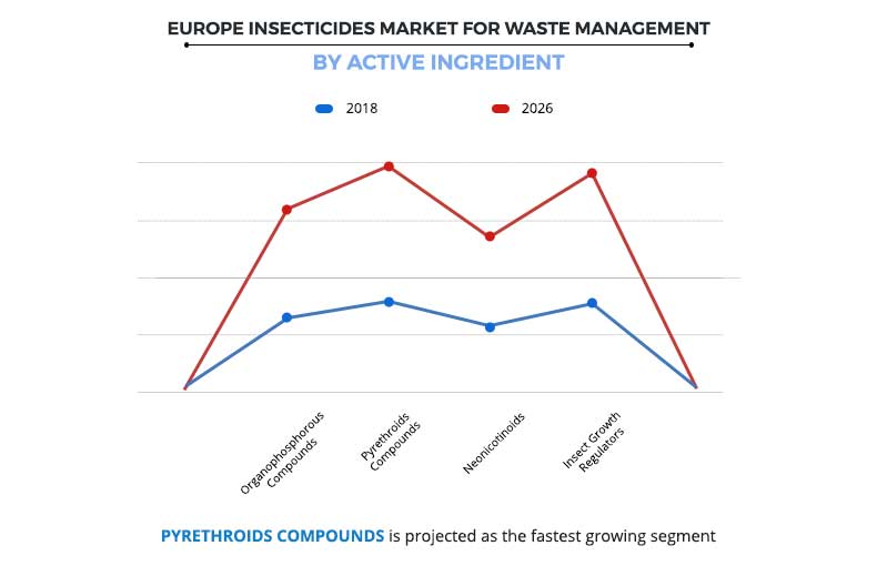 Europe Insecticides Market for Waste Management by Active Ingredient