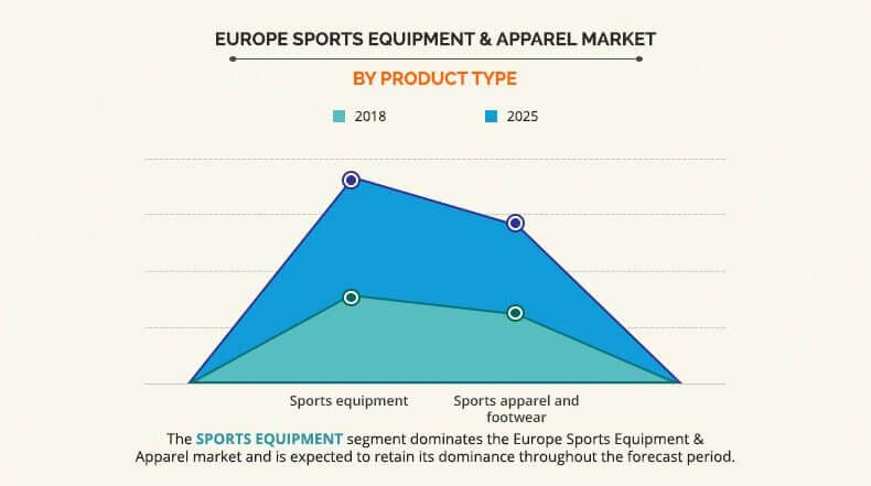 Europe Sports Equipment and Apparel Market by Product Type