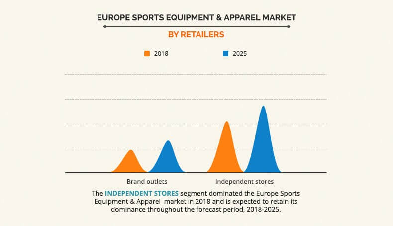 Europe Sports Equipment and Apparel Market by Retailers