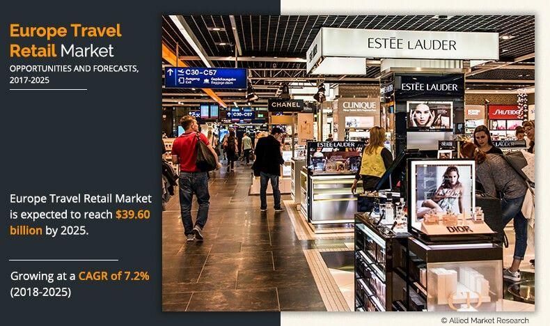 Europe Travel Retail Market Outlook