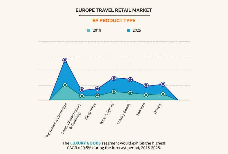 Europe Travel Retail Market by product type