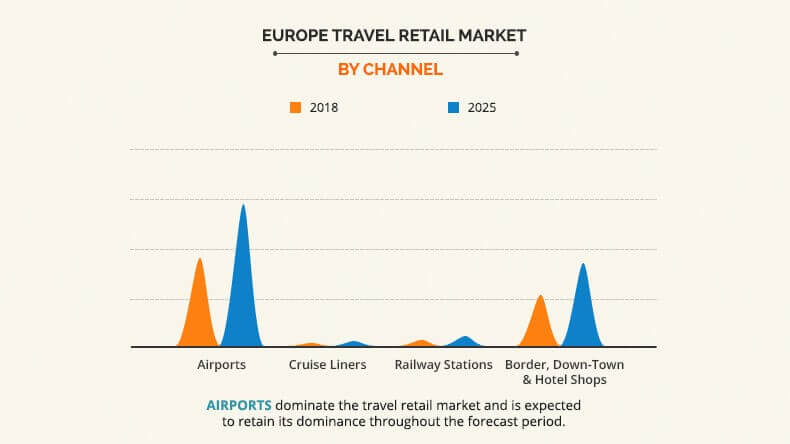 Europe Travel Retail Market by channel