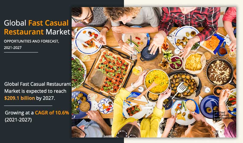 Fast Casual Restaurant Market Size Share Growth Research Report 2027