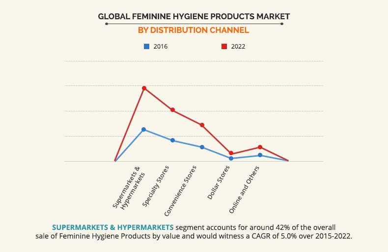 Feminine Hygiene Products Market Size, Share, Research 2022